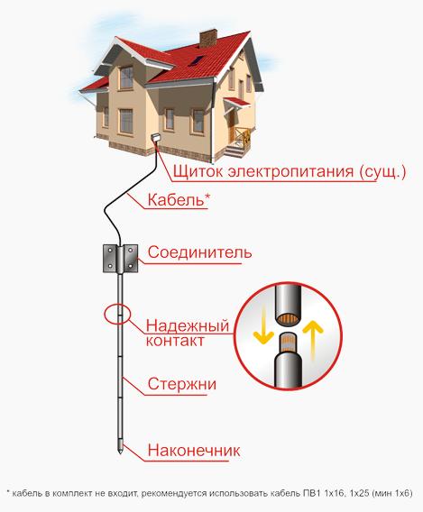 Модульные заземления в частном доме своими руками
