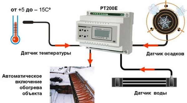 sistema-obogreva-vodostokov