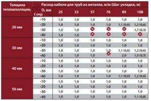 таблица выбора нагревательного кабеля для обогрева металлической трубы