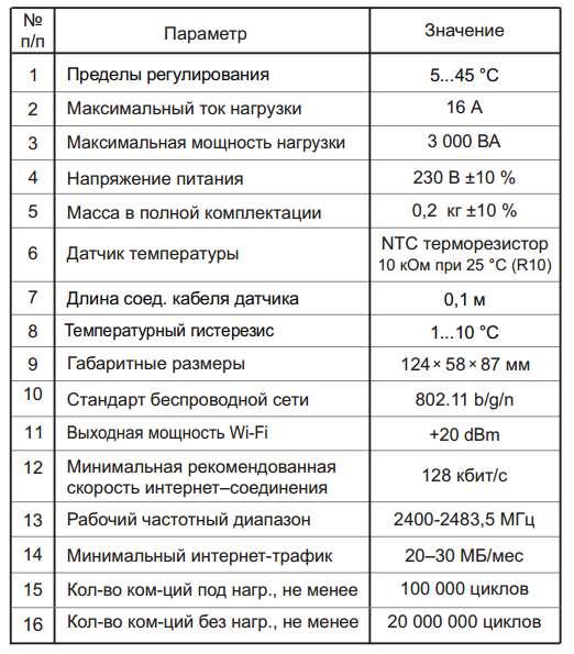 технические характеристики терморегулятора wifi в розетку terneo rzx