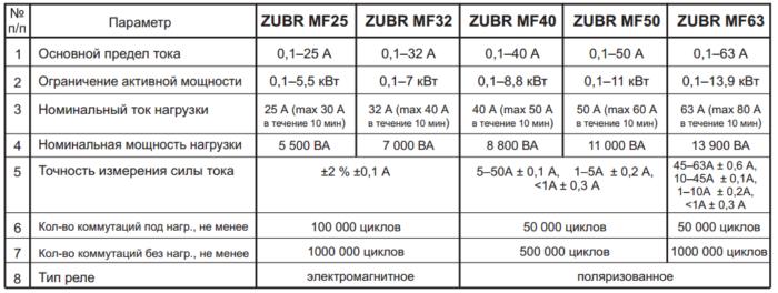 характеристики многофункционального реле zubr mf