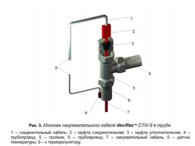 монтаж нагревательного кабеля DEVIaqua 9T