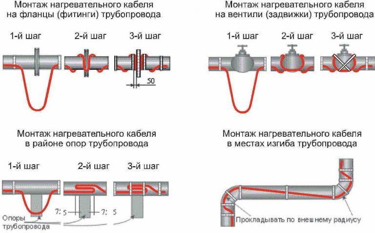 монтаж кабеля для обогрева водопроводов на фланцах и задвижках