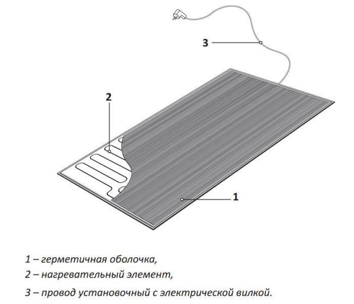 конструкция греющего коврика Теплолюкс Carpet