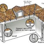 монтаж нагревательных кабелей для обогрева кровли и водостоков