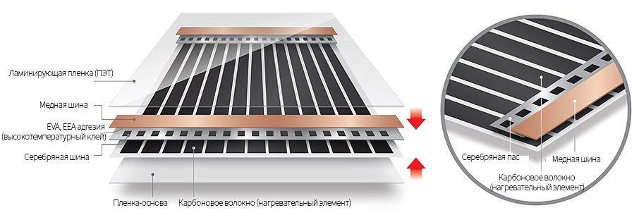 структура нагревательной пленки Enerpia EP