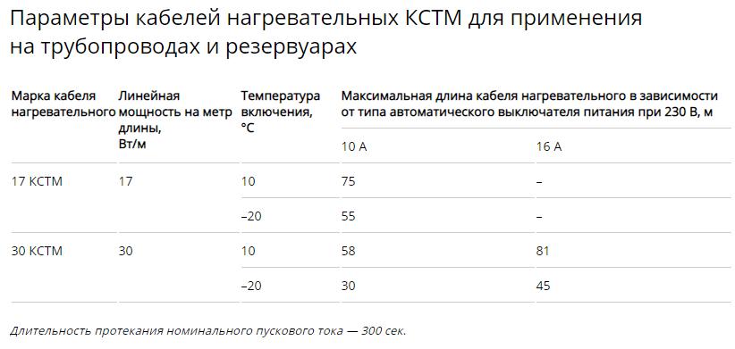 параметры саморегулирующегося кабеля КСТМ