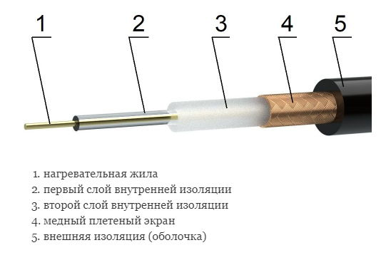 конструкция нагревательного кабеля Woks 1R23