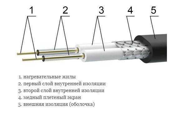 конструкция нагревательного кабеля Woks 30