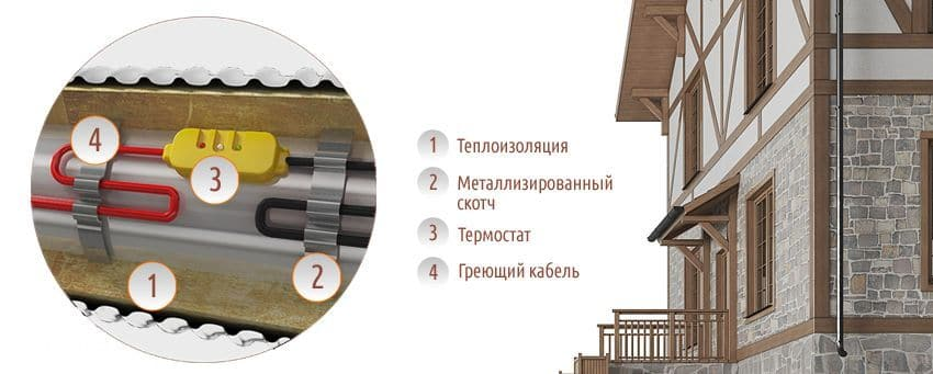 как монтировать саморегулирующийся кабель с термостатом на трубу