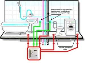 система антипотоп