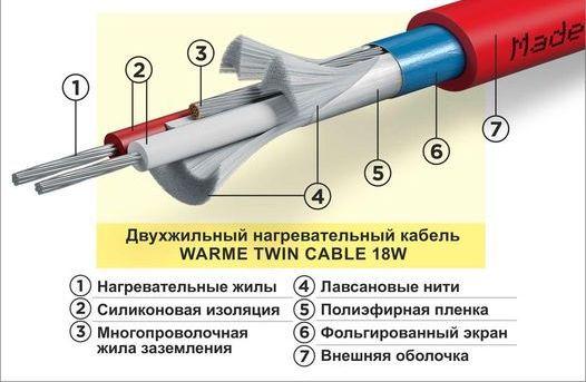 нагревательный кабель в стяжку warme twin cable 18W