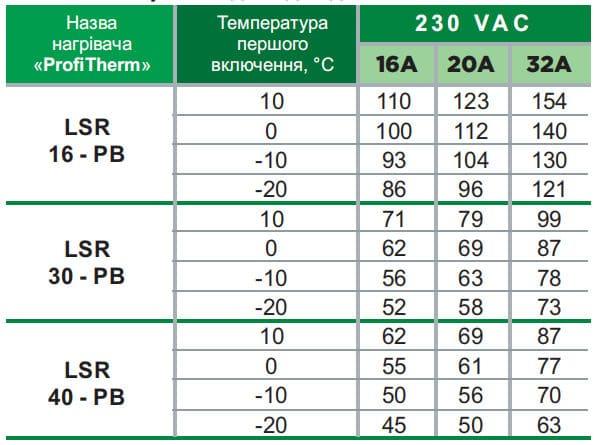 максимальная длина самрега Profitherm LSR PB