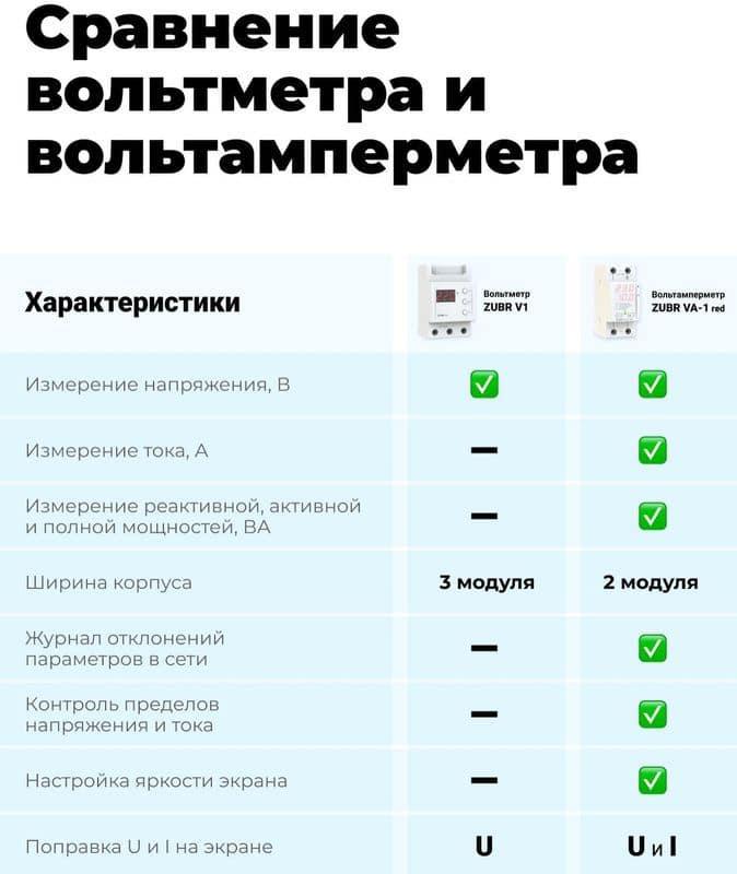 сравнение zubr v1 и zubr va-1 red